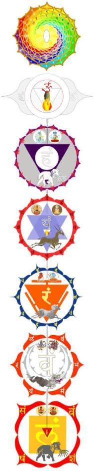 Chakra-Yoga mit allen Chakras