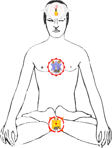 Muladhara-Anahata-Ajna-Chakra
